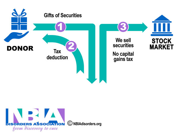 gifts of stock and securities